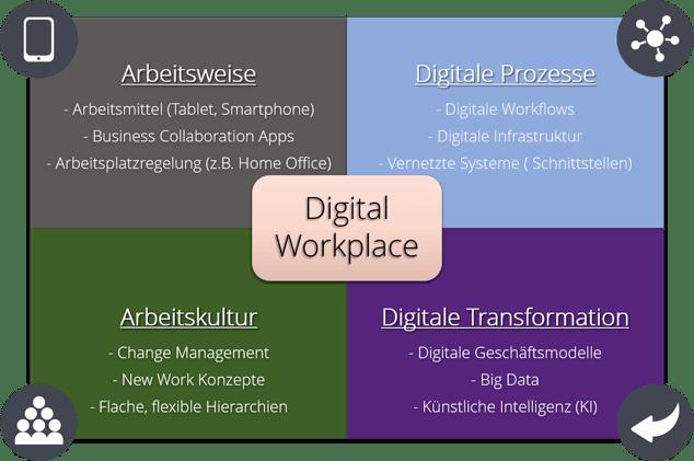 Für einen digitalen Arbeitsplatz gibt es verschiedene Voraussetzungen, die zu erfüllen sind.