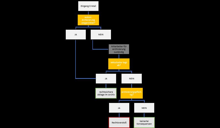 Möglichkeiten der E-Mail-Archivierung