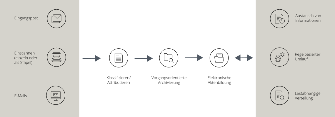 Prozessabbildung der Eingangspostverarbeitung