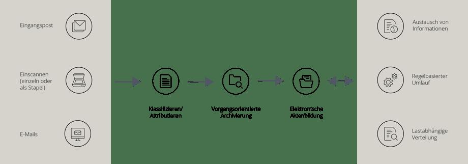 Prozessabbildung Eingangspostverarbeitung