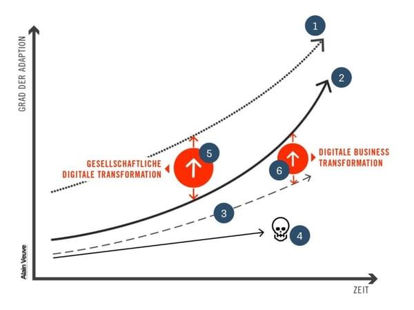 Digitale Transformation Grafik