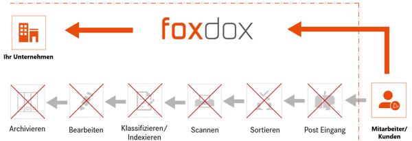 Digitaler Dokumentenempfang von Mitarbeiterdokumenten mit foxdox