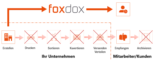 Digitale Zustellung von Dokumenten an Arbeitnehmer mit foxdox