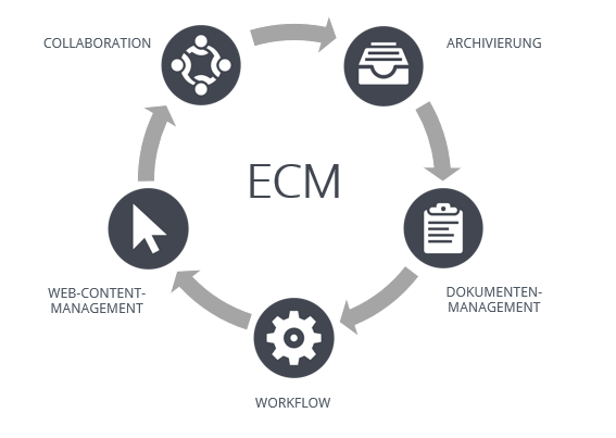 Was ist Enterprise Content Management?
