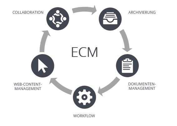Was ist Enterprise Content Management?