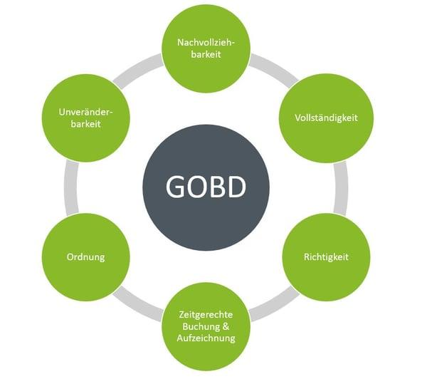 Die wichtigsten Inhalte der GoBD