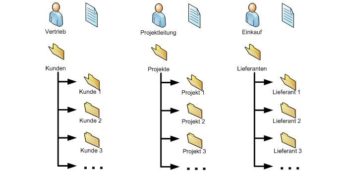 Ordnerstrukturen Fileserver