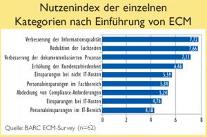 ECM Survey