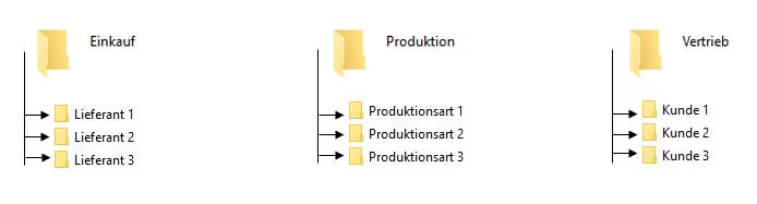 Ordnerstruktur auf dem Fileserver
